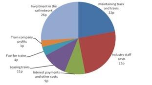Rail fares: Where does the money go?