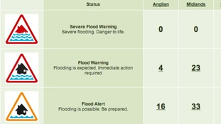 A total of 23 flood warnings and 33 alerts are in force for the region