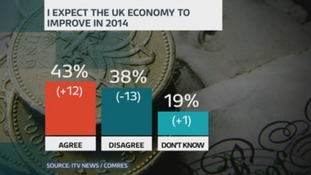 Graph shows 43% of those questioned said they expect the UK economy will improve in 2014.