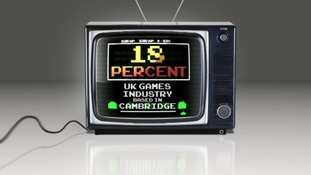 18% of the UK games industry is based in Cambridge.