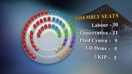 Wales Barometer Poll