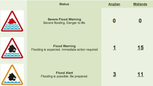 Flood alerts for the Midlands