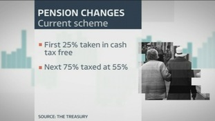 These are the current rules on private pensions.
