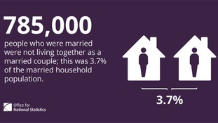 785,000 people who were married were not living together as a married couple in 2011.
