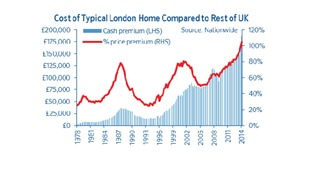 A graph shows the gap between house prices in London and the rest of the UK.