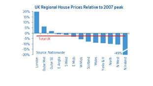Regional house prices compared to their peak before the crash.