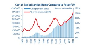 The gap between house prices in London and the rest of the UK, according to Nationwide figures.
