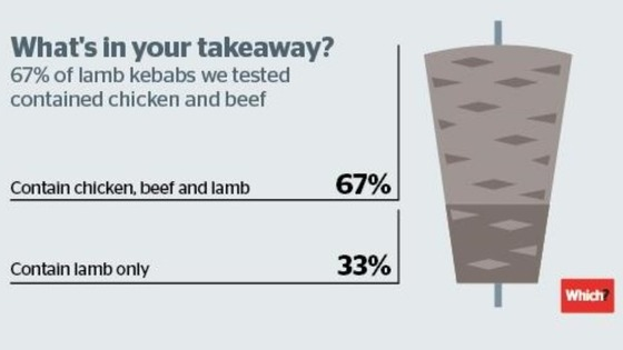 A graphic from Which? shows widespread misadvertising of lamb kebabs.