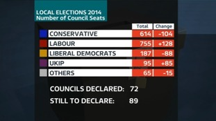 The Conservatives lost more than 100 a hundred seats while Labour gained by a similar amount.