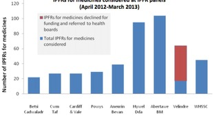 Total drugs requests considered by health board