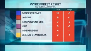 How Wyre Forest District Council looks after the local elections