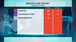 The situation in Bassetlaw after the local elections