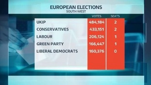 UKIP top polls but Green Party win first South West seat