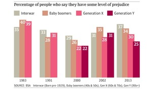 'Generation X' - people born between 1960 and 79 increasingly identify as prejudiced, according to the research.