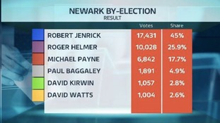 Newark election results