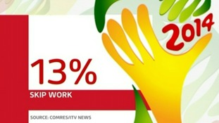 13% of people admitted they'll skip work to recover from an England match during the World Cup.