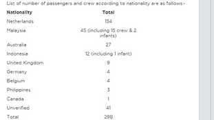 The updated list of passengers and crew.