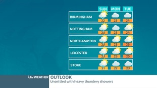 Weekend outlook for The Midlands