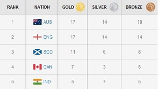 Australia has moved to the top of the medal table.