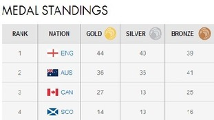 Commonwealth Games medal table.