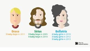 Harry Potter names.