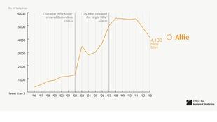 Alfie graph.