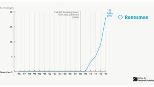 Renesmee graph.