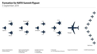 RAF graphic showing the formation of the flypast