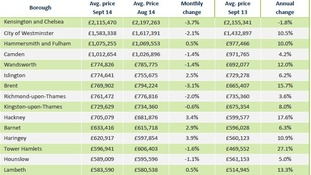London's top 15 boroughs by house price