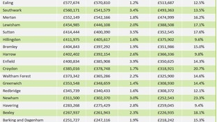 London's bottom 17 boroughs by house price