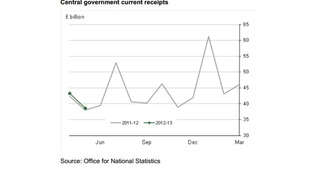 Central Government receipts