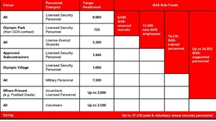 A breakdown of the Olympic venue security workforce