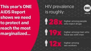 A graphic from ONE's Aids report, published yesterday.
