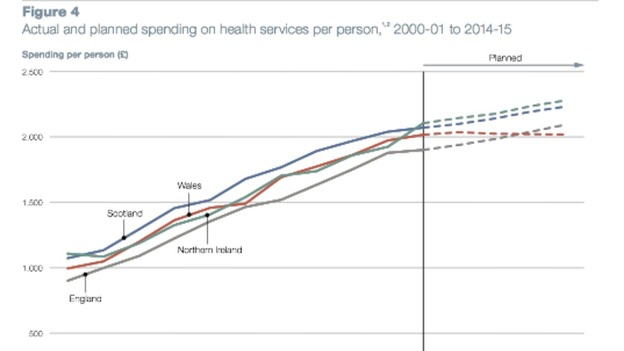 A graph showing health spending per person