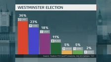 Westminster Election