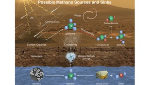 This image illustrates possible ways methane might be added to Mars' atmosphere (sources) and removed from the atmosphere (sinks).