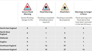 Flood warnings and alerts in force