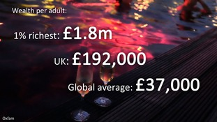 The average wealth per adult in the richest one per cent dwarfs the global average