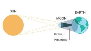Diagram of Solar Eclipse