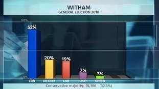 Share of the vote in the Witham constituency at the last General Election.