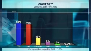 Share of the vote in the Waveney constituency at the last General Election.