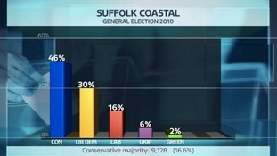 Share of the vote in the Suffolk Coastal constituency at the last General Election.