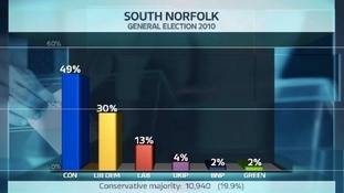 Share of the vote in the South Norfolk constituency at the last General Election.