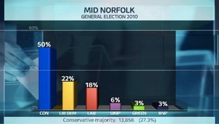 Share of the vote in the Mid Norfolk constituency at the last General Election.