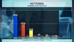 Share of the vote in the Kettering constituency at the last General Election.