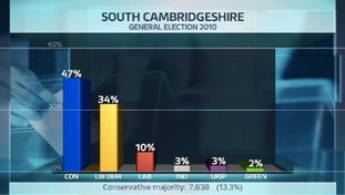 Share of the vote in the South Cambridgeshire constituency at the last General Election.