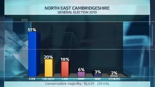 Share of the vote in the NE Cambs constituency at the last General Election.