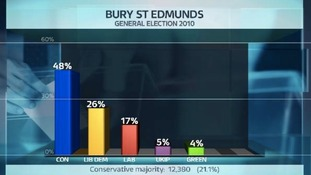 Share of the vote in the Bury St Edmunds constituency at the last General Election.