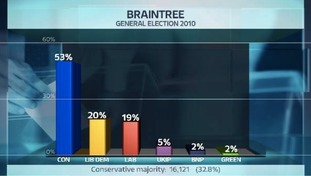 Share of the vote in the Braintree constituency at the last General Election.