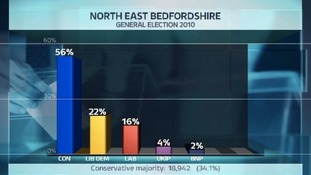 Share of the vote in the NE Beds constituency at the last General Election.